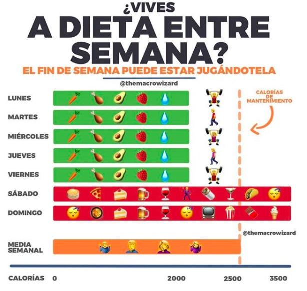 Si hago deporte y dieta, ¿por qué no pierdo peso?